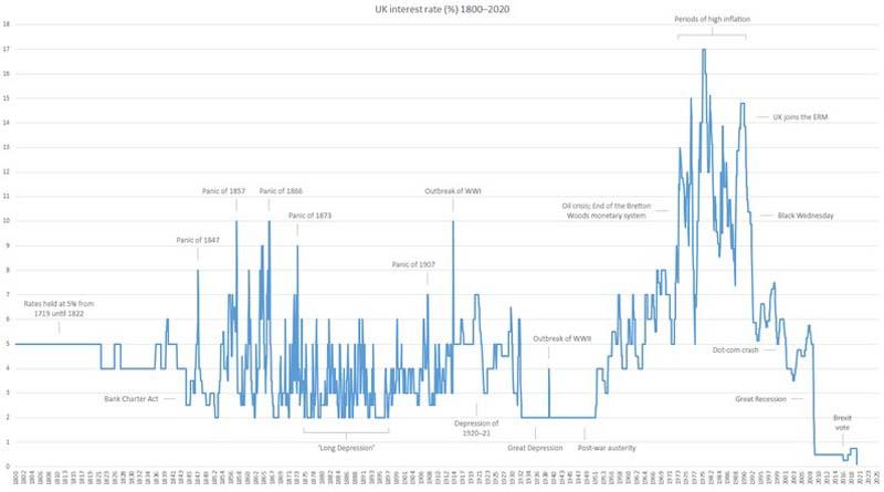 UK economy and coronavirus